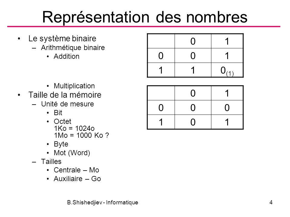B.Shishedjiev - Informatique5 Représentation des nombres Algorithme pour obtenir les chiffres dun nombre 356 : 10 = 35 : 10 = 3 :10 = 0 6 5 3 356:2=178:2=89:2=44:2=22:2=11:2=5:2=2:2=1:2=0 0 0 1 0 0 1 1 0 1 356 (10) =101100100 (2)