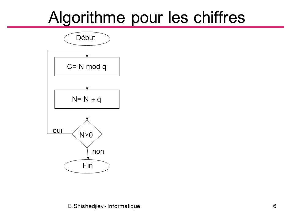 B.Shishedjiev - Informatique6 Algorithme pour les chiffres C= N mod q Début N= N q N>0 Fin oui non