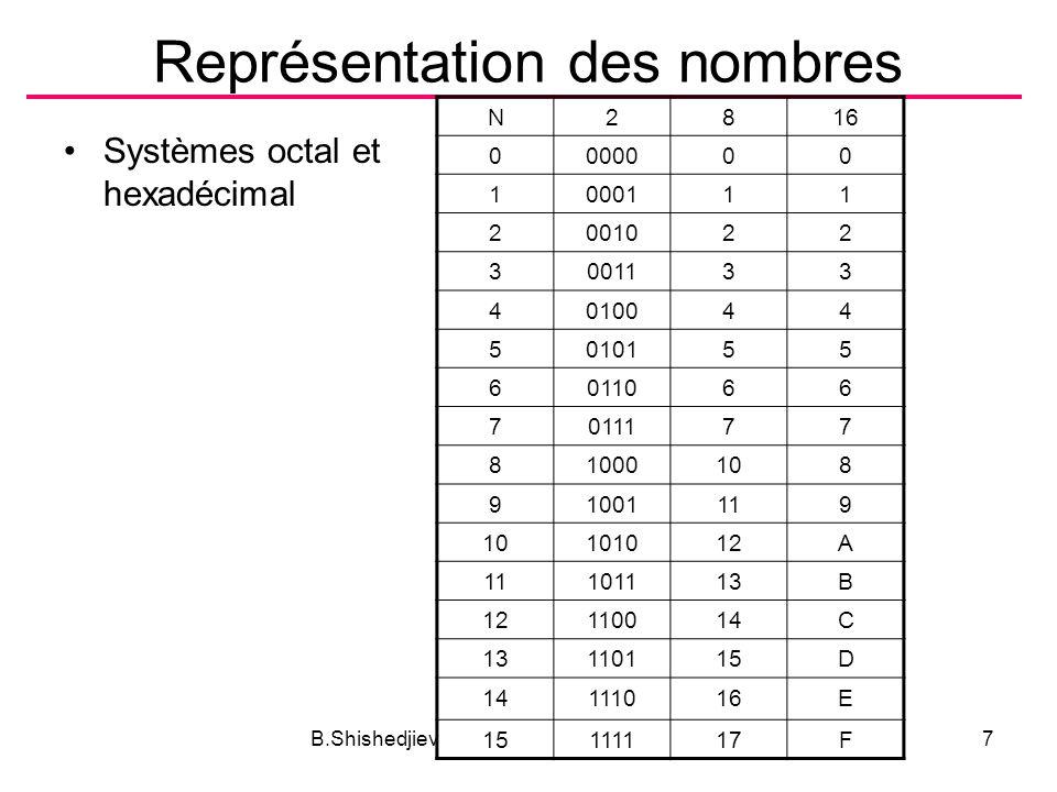 B.Shishedjiev - Informatique8 Représentation des nombres Exemples –356 (10) = 101100100 (2) = 164 (16) =544 (8) –175 (10) = AF (16) = 10101111 (2) =257 (8) Nombres négatifs –bit de signe 011 – 3 1011 – -3 –nombre complémentaire 0011 – 3 1100 – complément 1101 – -3 - complément +1 bit de signe