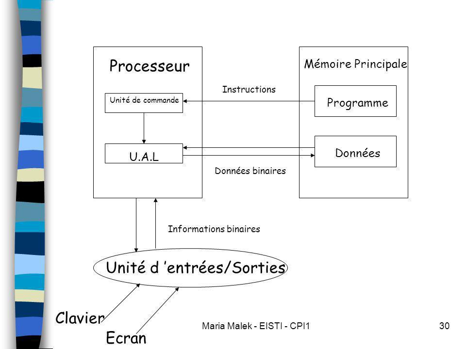 Maria Malek - EISTI - CPI130 Unité d entrées/Sorties Clavier Ecran Processeur Mémoire Principale Programme Données U.A.L Unité de commande Données binaires Instructions Informations binaires