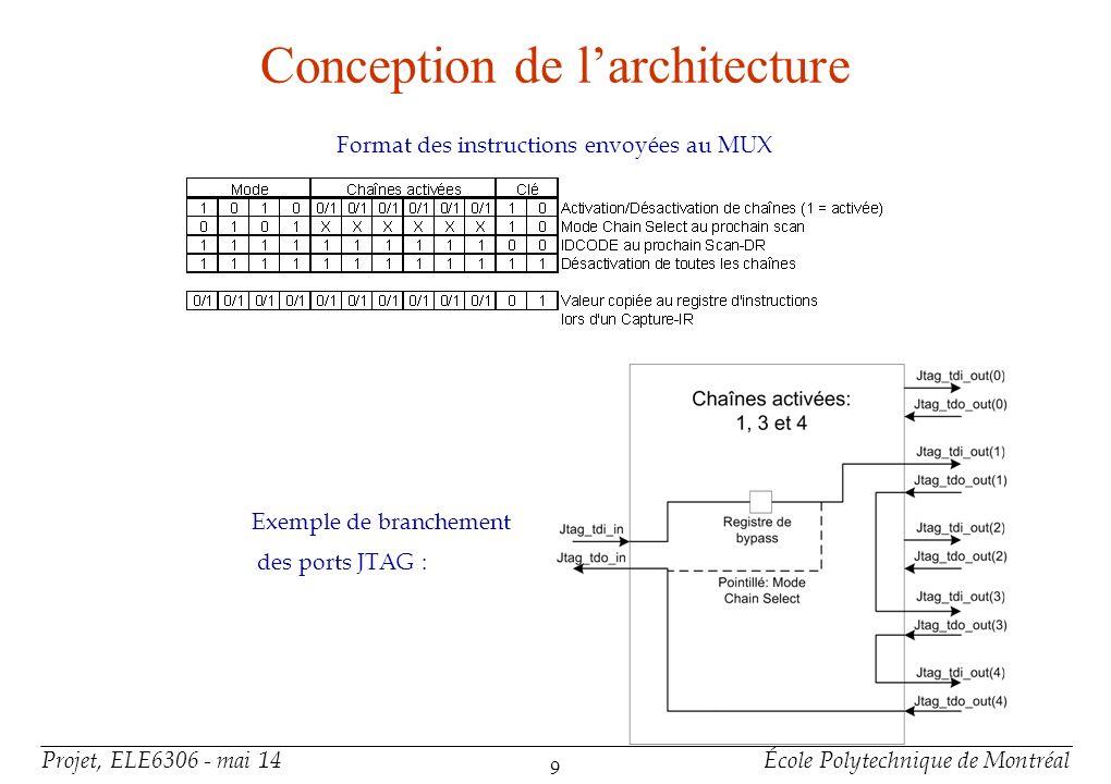 Projet, ELE6306 - mai 14École Polytechnique de Montréal 9 Conception de larchitecture Exemple de branchement des ports JTAG : Format des instructions