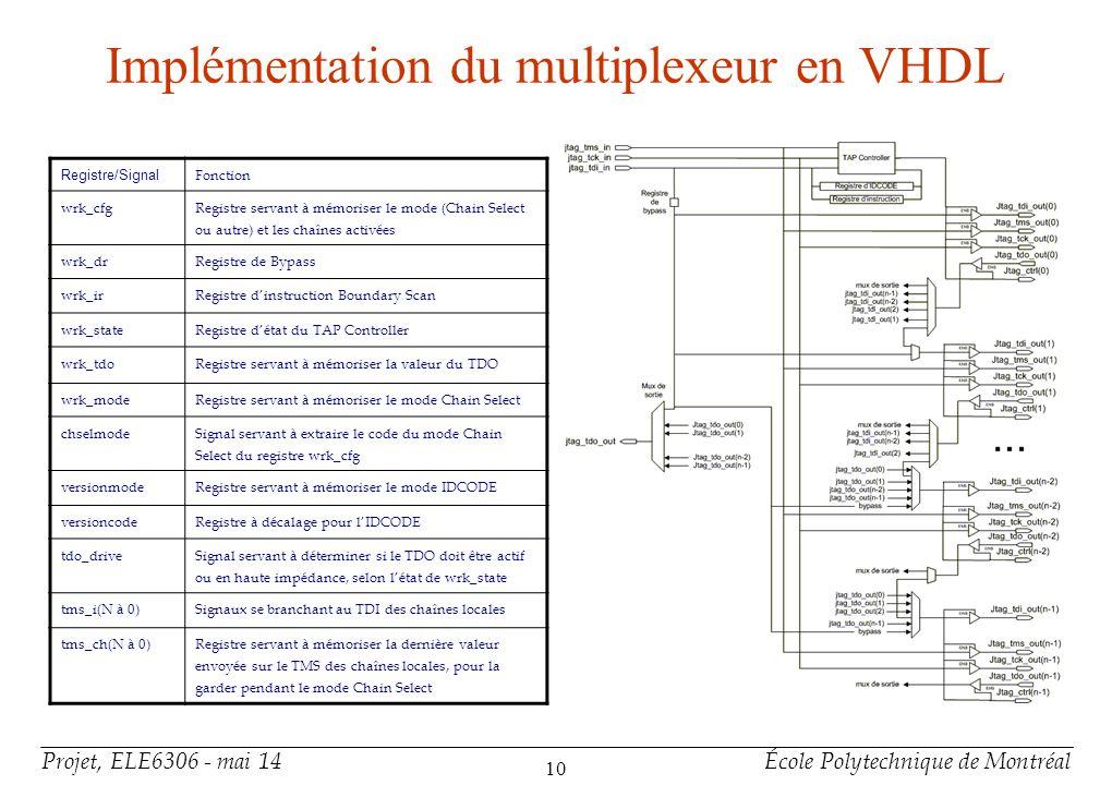 Projet, ELE6306 - mai 14École Polytechnique de Montréal 10 Implémentation du multiplexeur en VHDL Registre/Signal Fonction wrk_cfg Registre servant à