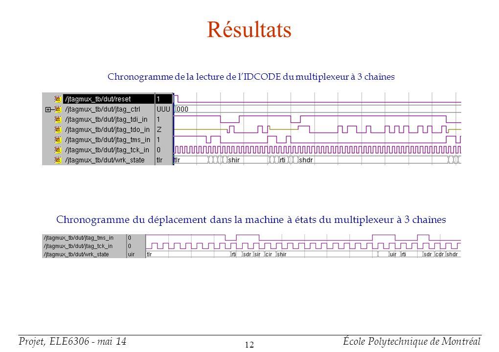 Projet, ELE6306 - mai 14École Polytechnique de Montréal 12 Résultats Chronogramme du déplacement dans la machine à états du multiplexeur à 3 chaînes C