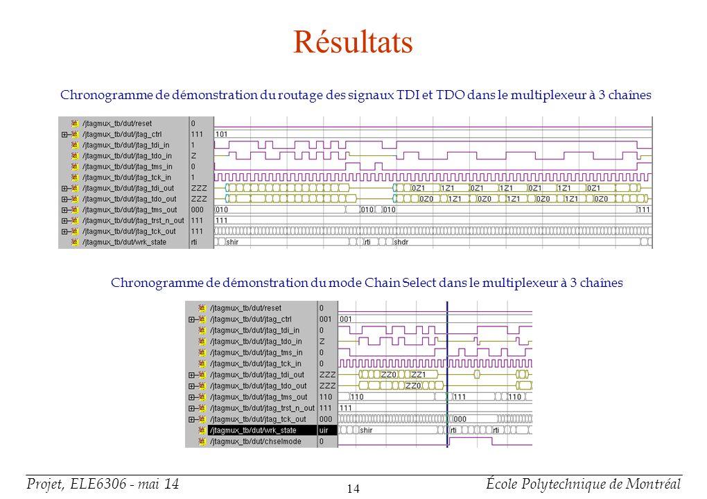 Projet, ELE6306 - mai 14École Polytechnique de Montréal 14 Résultats Chronogramme de démonstration du routage des signaux TDI et TDO dans le multiplex