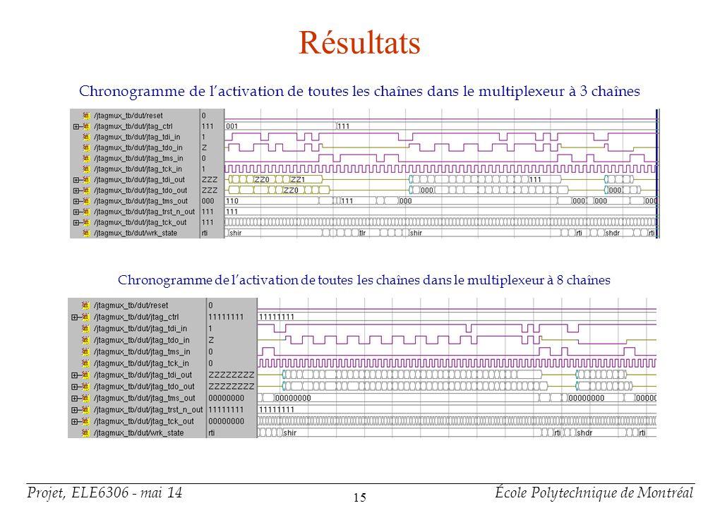 Projet, ELE6306 - mai 14École Polytechnique de Montréal 15 Résultats Chronogramme de lactivation de toutes les chaînes dans le multiplexeur à 3 chaîne