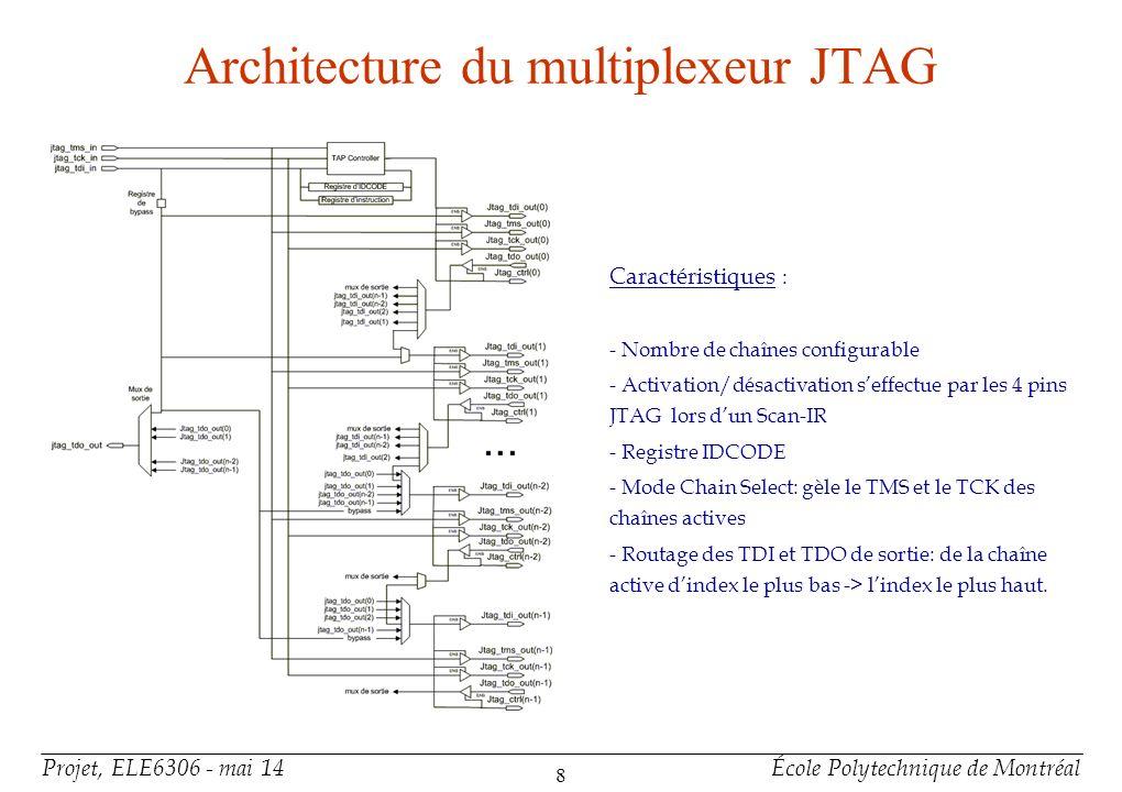 Projet, ELE6306 - mai 14École Polytechnique de Montréal 8 Architecture du multiplexeur JTAG Caractéristiques : - Nombre de chaînes configurable - Acti