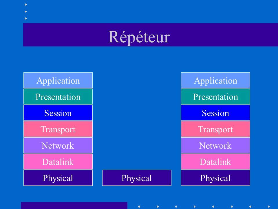 Répéteur Application Presentation Session Transport Network Datalink Physical Application Presentation Session Transport Network Datalink Physical