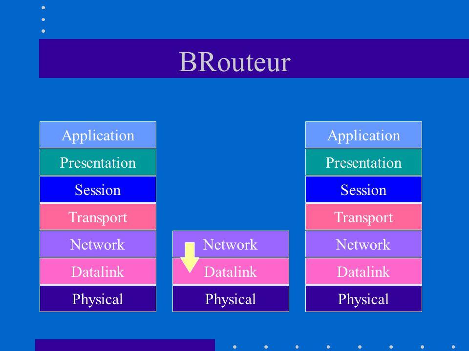 BRouteur Application Presentation Session Transport Network Datalink Physical Application Presentation Session Transport Network Datalink Physical Dat
