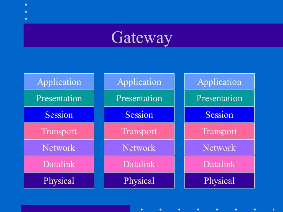 Gateway Application Presentation Session Transport Network Datalink Physical Application Presentation Session Transport Network Datalink Physical Data