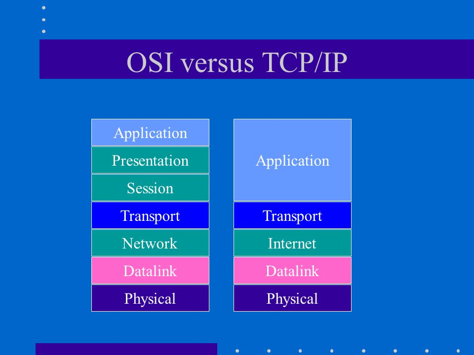 OSI versus TCP/IP Application Presentation Session Transport Network Datalink Physical Transport Internet Datalink Physical Application