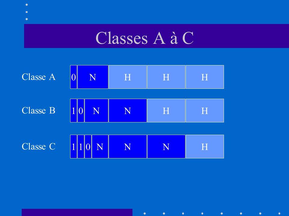 Classes A à C Classe A Classe B Classe C N NN NNN H HH H H H 0 10 101