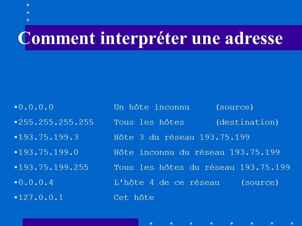 0.0.0.0Un hôte inconnu (source) 255.255.255.255Tous les hôtes(destination) 193.75.199.3Hôte 3 du réseau 193.75.199 193.75.199.0Hôte inconnu du réseau