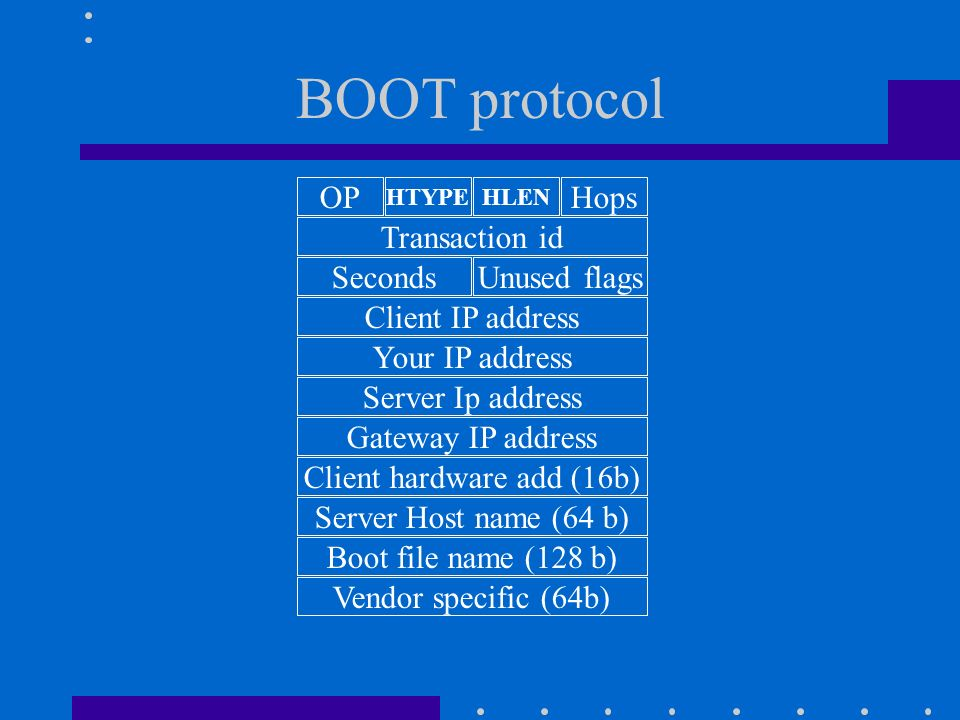 BOOT protocol Vendor specific (64b) OP Transaction id Seconds Client IP address Your IP address Server Ip address Gateway IP address Client hardware add (16b) Server Host name (64 b) Boot file name (128 b) Unused flags HTYPE Hops HLEN