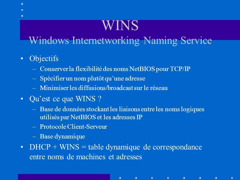 WINS Windows Internetworking Naming Service Objectifs –Conserver la flexibilité des noms NetBIOS pour TCP/IP –Spécifier un nom plutôt quune adresse –M