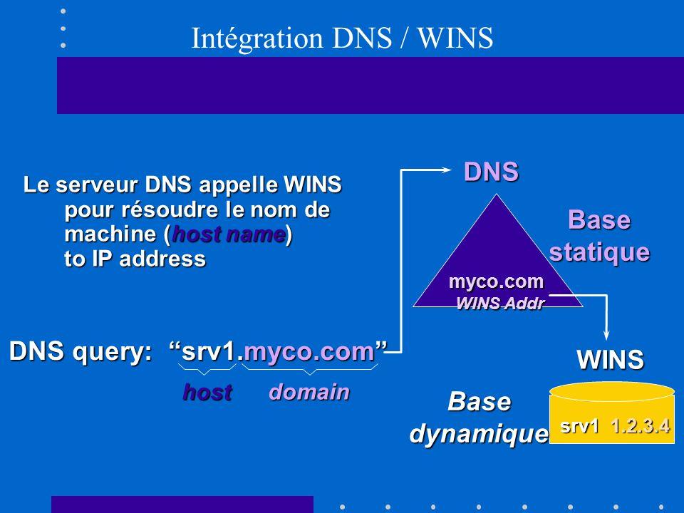 Intégration DNS / WINS DNS query: srv1.myco.com hostdomain Le serveur DNS appelle WINS pour résoudre le nom de machine (host name) to IP address myco.