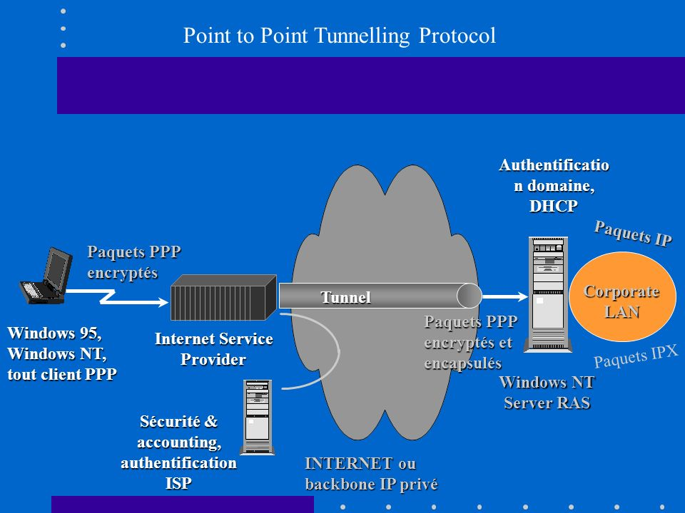 Point to Point Tunnelling Protocol Internet Service Provider Paquets PPP encryptés Paquets IPX Paquets IP INTERNET ou backbone IP privé Tunnel Paquets PPP encryptés et encapsulés Windows NT Server RAS Sécurité & accounting, authentification ISP Corporate LAN Windows 95, Windows NT, tout client PPP Authentificatio n domaine, DHCP