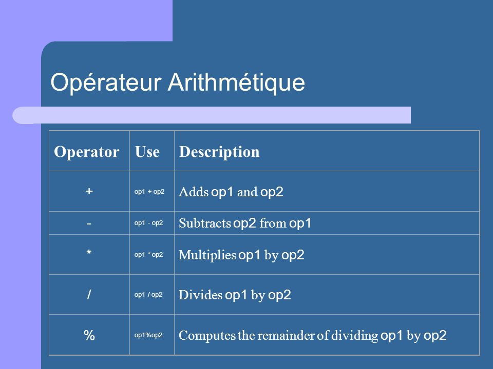 Opérateur Arithmétique OperatorUseDescription + op1 + op2 Adds op1 and op2 - op1 - op2 Subtracts op2 from op1 * op1 * op2 Multiplies op1 by op2 / op1 / op2 Divides op1 by op2 % op1%op2 Computes the remainder of dividing op1 by op2