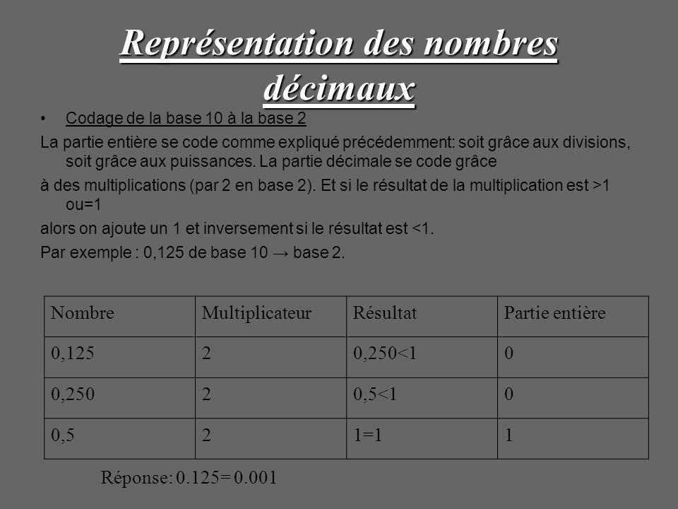 Représentation des nombres décimaux Codage de la base 10 à la base 2 La partie entière se code comme expliqué précédemment: soit grâce aux divisions,