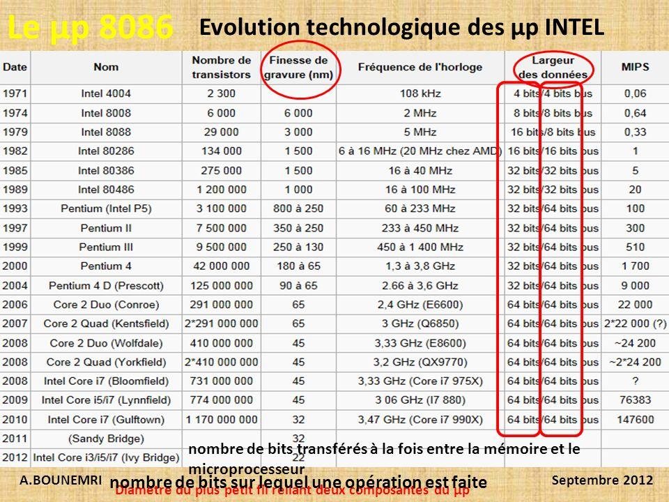 A.BOUNEMRISeptembre 2012 Le µp 8086 Evolution technologique des µp INTEL Diametre du plus petit fil reliant deux composantes du µp nombre de bits sur