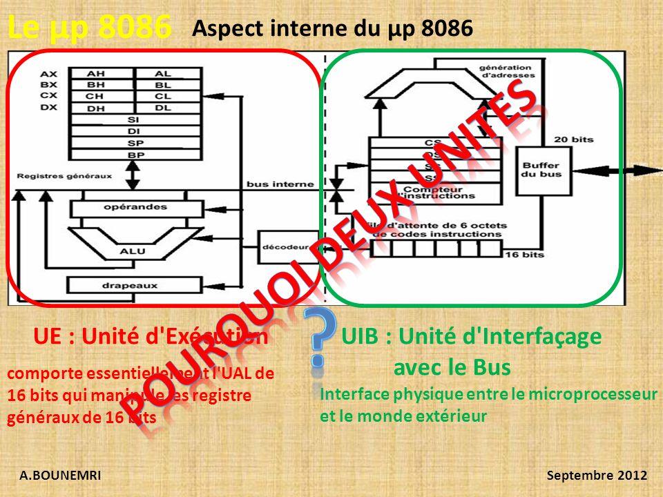 A.BOUNEMRISeptembre 2012 Le µp 8086 Aspect interne du µp 8086 UE : Unité d'ExécutionUIB : Unité d'Interfaçage avec le Bus Interface physique entre le