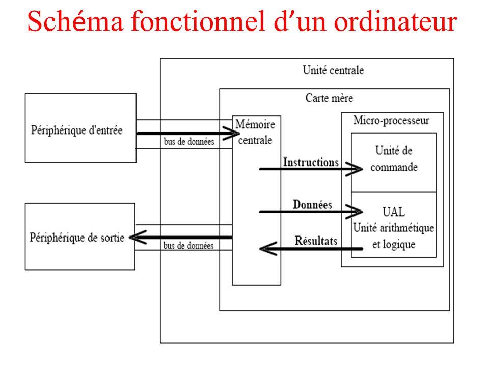Le code opération: représentant l action que le processeur doit accomplir ; Le code opérande: définissant les paramètres de l action.