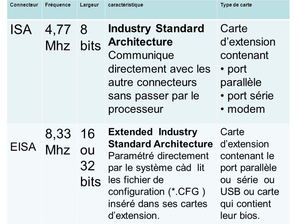 ConnecteurFréquenceLargeurcaractéristiqueType de carte ISA4,77 Mhz 8 bits Industry Standard Architecture Communique directement avec les autre connect