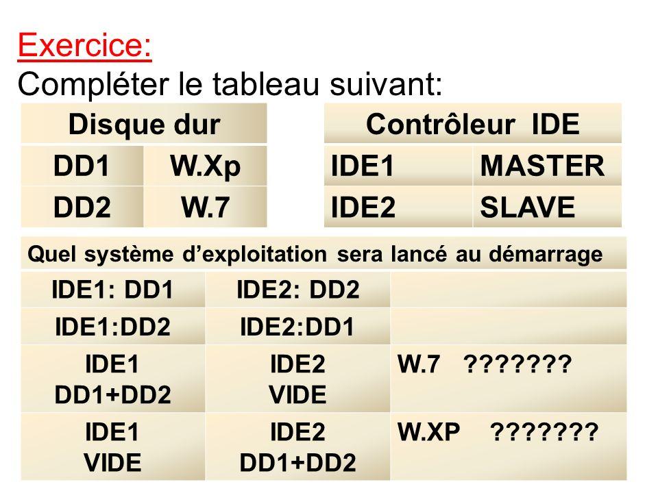 Disque dur DD1W.Xp DD2W.7 Contrôleur IDE IDE1MASTER IDE2SLAVE Quel système dexploitation sera lancé au démarrage IDE1: DD1IDE2: DD2 IDE1:DD2IDE2:DD1 I