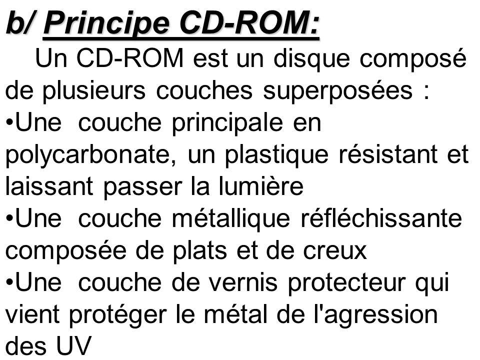 b/ Principe CD-ROM: Un CD-ROM est un disque composé de plusieurs couches superposées : Une couche principale en polycarbonate, un plastique résistant