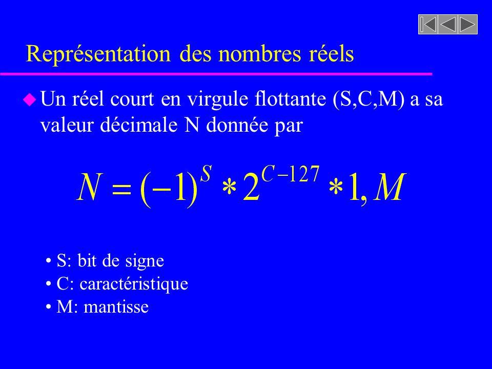Représentation des nombres réels u Un réel court en virgule flottante (S,C,M) a sa valeur décimale N donnée par S: bit de signe C: caractéristique M: