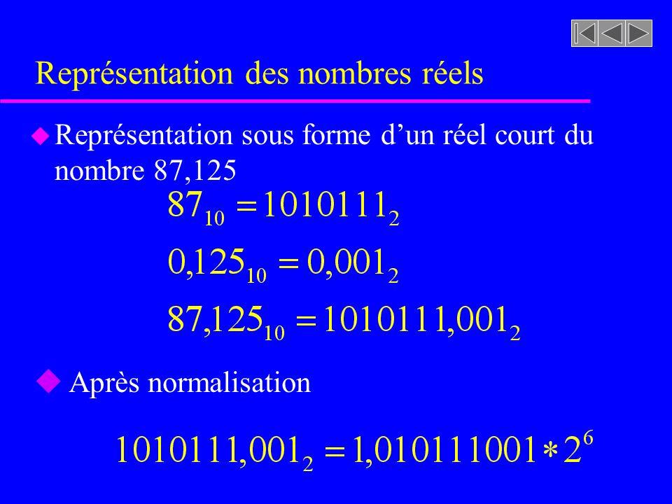 Représentation des nombres réels u Représentation sous forme dun réel court du nombre 87,125 u Après normalisation