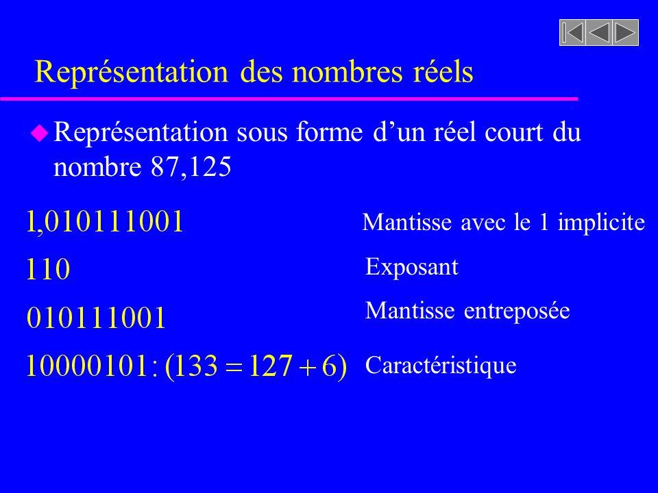 Représentation des nombres réels u Représentation sous forme dun réel court du nombre 87,125 Mantisse avec le 1 implicite Exposant Mantisse entreposée