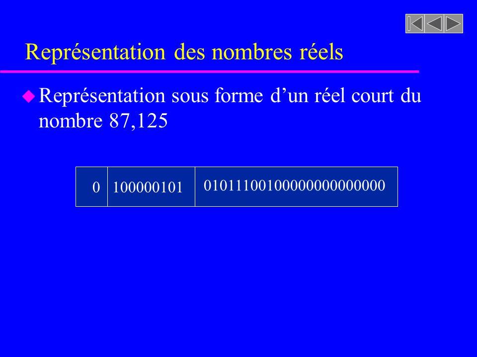 Représentation des nombres réels u Représentation sous forme dun réel court du nombre 87,125 0100000101 01011100100000000000000