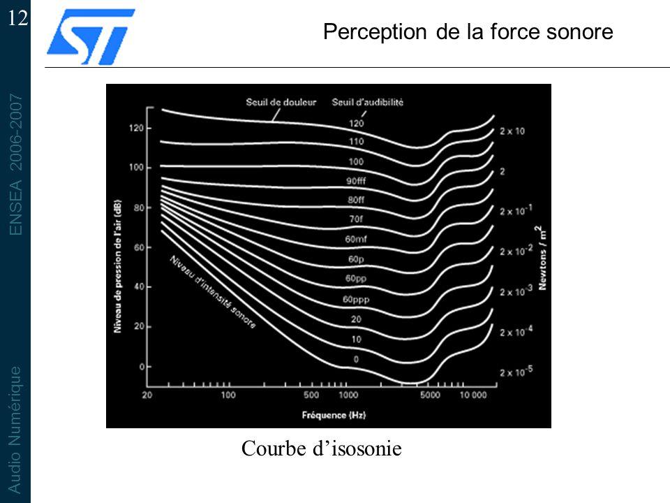 ENSEA 2006-2007 Audio Numérique 12 Perception de la force sonore Courbe disosonie