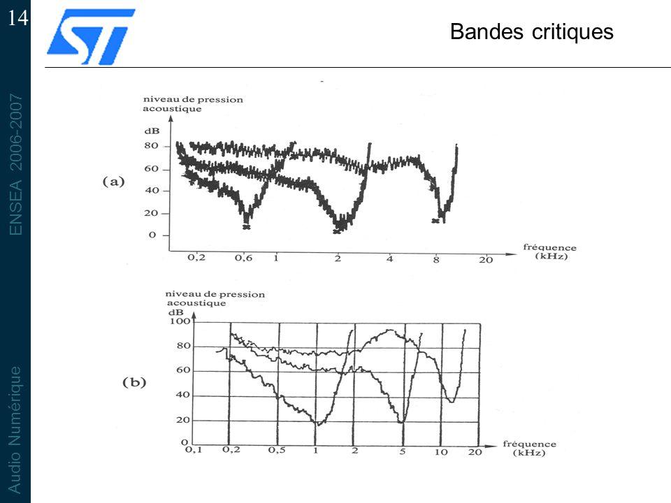 ENSEA 2006-2007 Audio Numérique 14 Bandes critiques
