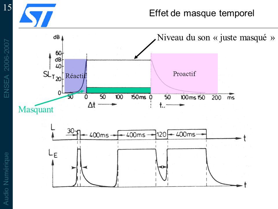 ENSEA 2006-2007 Audio Numérique 15 Effet de masque temporel Masquant Niveau du son « juste masqué » Proactif Réactif