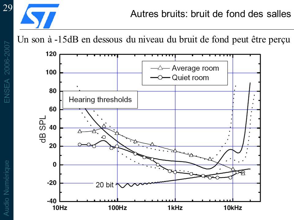 ENSEA 2006-2007 Audio Numérique 29 Autres bruits: bruit de fond des salles Un son à -15dB en dessous du niveau du bruit de fond peut être perçu