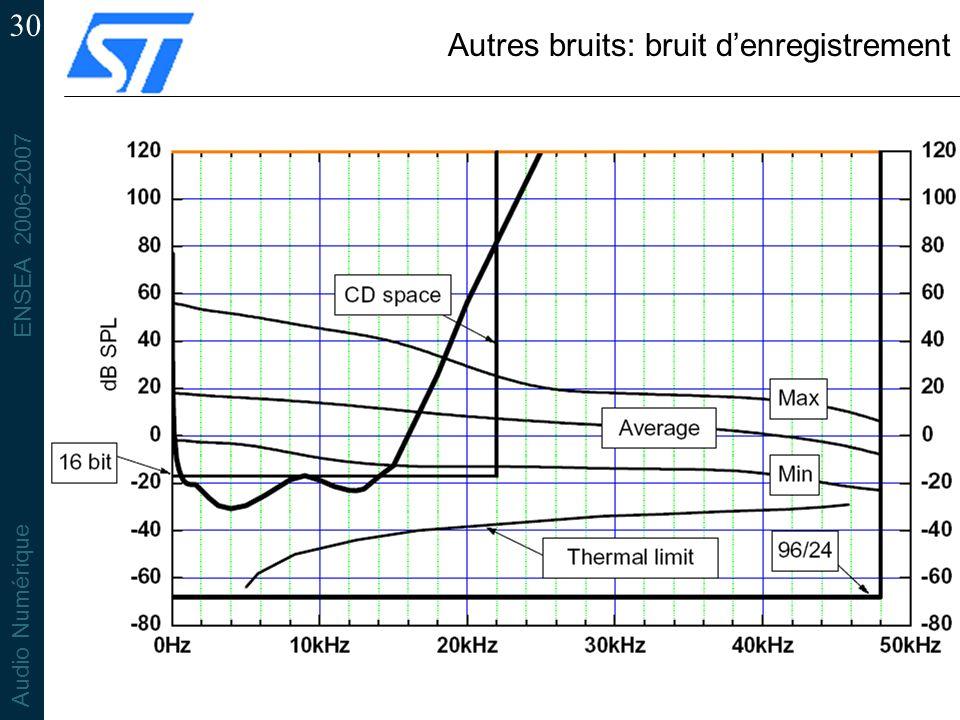 ENSEA 2006-2007 Audio Numérique 30 Autres bruits: bruit denregistrement