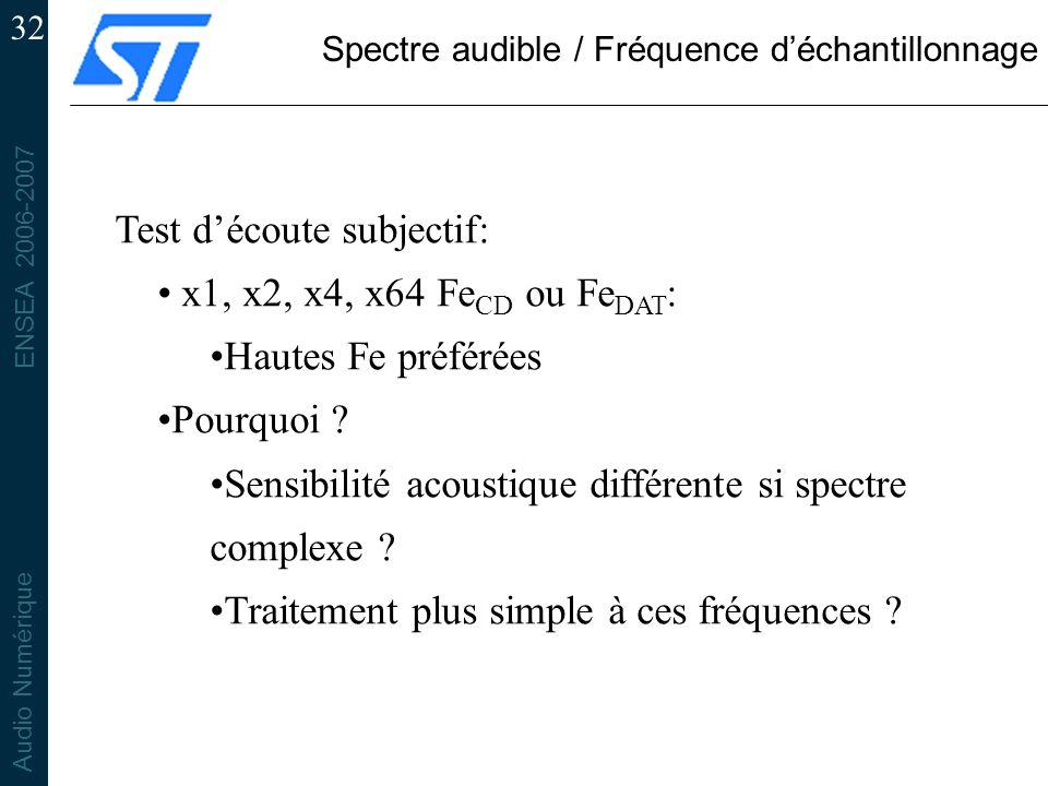 ENSEA 2006-2007 Audio Numérique 32 Spectre audible / Fréquence déchantillonnage Test découte subjectif: x1, x2, x4, x64 Fe CD ou Fe DAT : Hautes Fe préférées Pourquoi .