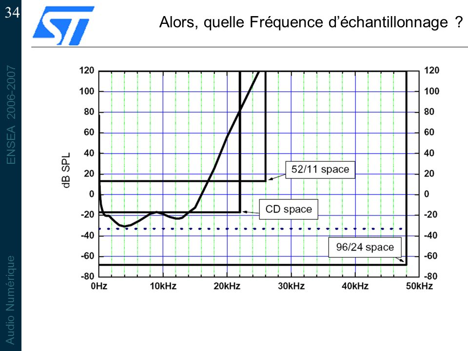 ENSEA 2006-2007 Audio Numérique 34 Alors, quelle Fréquence déchantillonnage ?