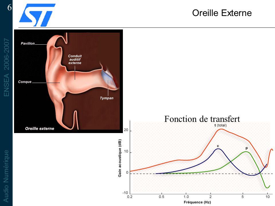 ENSEA 2006-2007 Audio Numérique 6 Oreille Externe Fonction de transfert