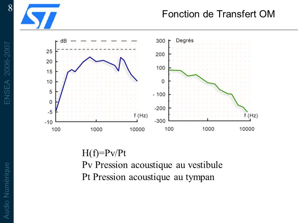 ENSEA 2006-2007 Audio Numérique 8 Fonction de Transfert OM H(f)=Pv/Pt Pv Pression acoustique au vestibule Pt Pression acoustique au tympan