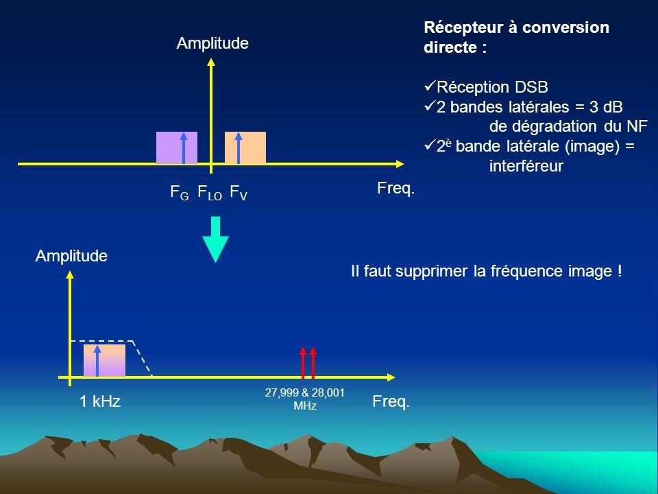 Freq. Amplitude F LO FVFV FGFG Freq. Amplitude 1 kHz 27,999 & 28,001 MHz Récepteur à conversion directe : Réception DSB 2 bandes latérales = 3 dB de d