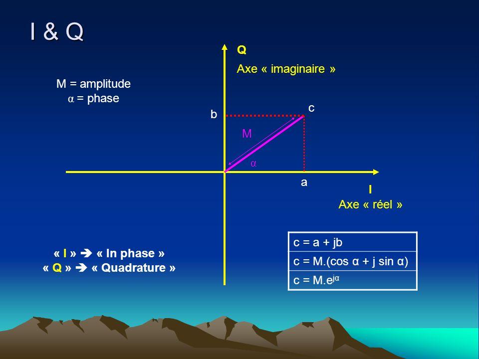 I & Q α I Q c Axe « réel » Axe « imaginaire » M M = amplitude α = phase a b c = a + jb c = M.(cos α + j sin α) c = M.e jα « I » « In phase » « Q » « Q