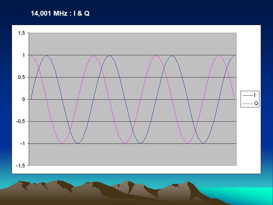 14,001 MHz : I & Q