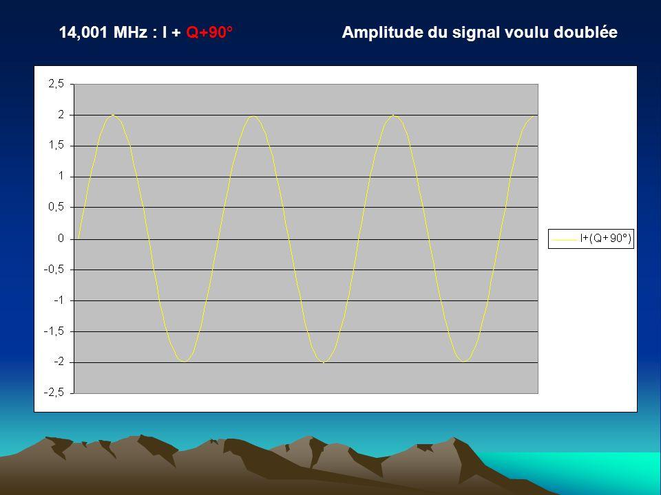 14,001 MHz : I + Q+90°Amplitude du signal voulu doublée