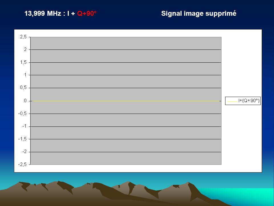 13,999 MHz : I + Q+90°Signal image supprimé