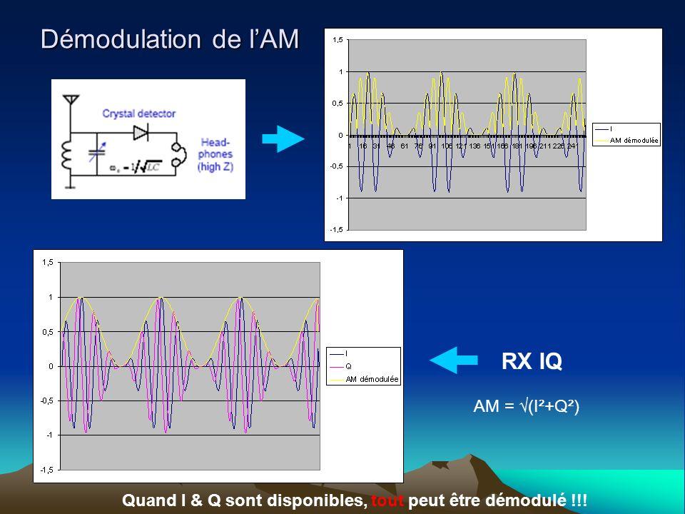 Démodulation de lAM RX IQ Quand I & Q sont disponibles, tout peut être démodulé !!! AM = (I²+Q²)