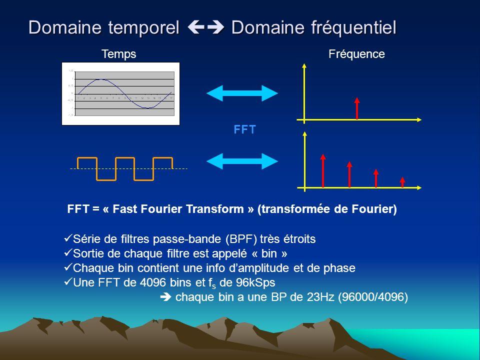 Domaine temporel Domaine fréquentiel FFT = « Fast Fourier Transform » (transformée de Fourier) TempsFréquence FFT Série de filtres passe-bande (BPF) t
