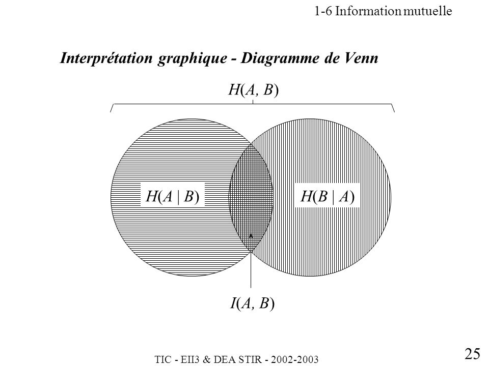 TIC - EII3 & DEA STIR - 2002-2003 25 Interprétation graphique - Diagramme de Venn 1-6 Information mutuelle H(A | B)H(B | A) I(A, B) H(A, B)