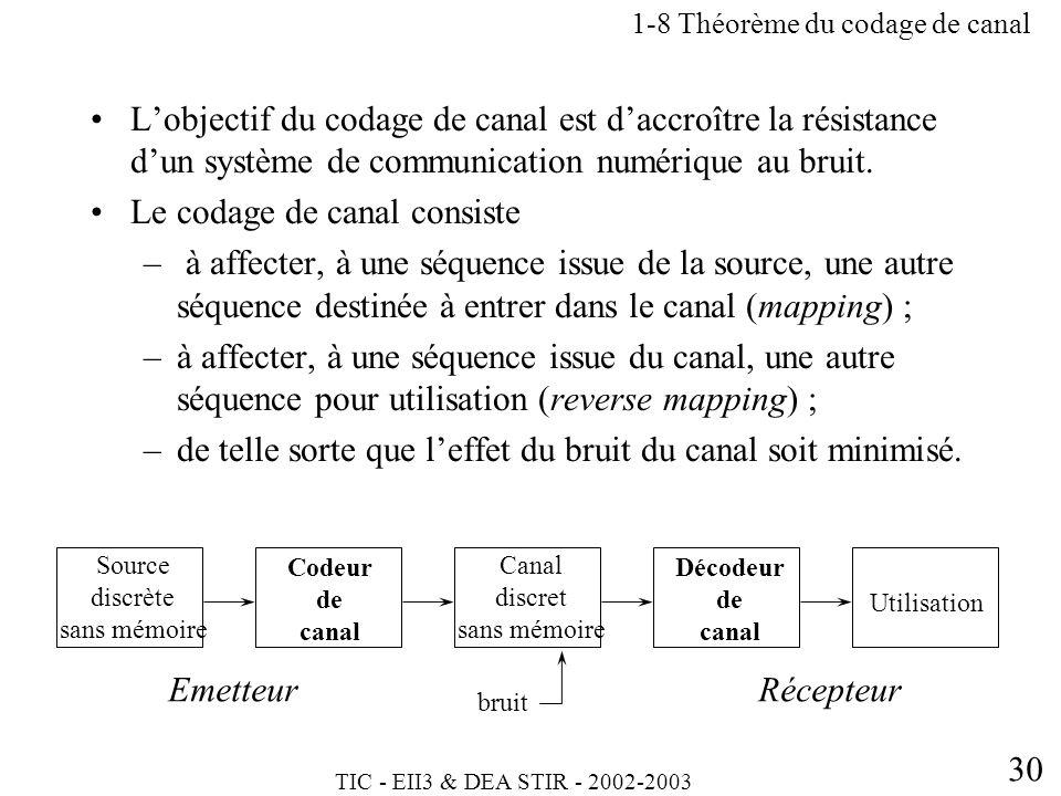TIC - EII3 & DEA STIR - 2002-2003 30 Lobjectif du codage de canal est daccroître la résistance dun système de communication numérique au bruit. Le cod
